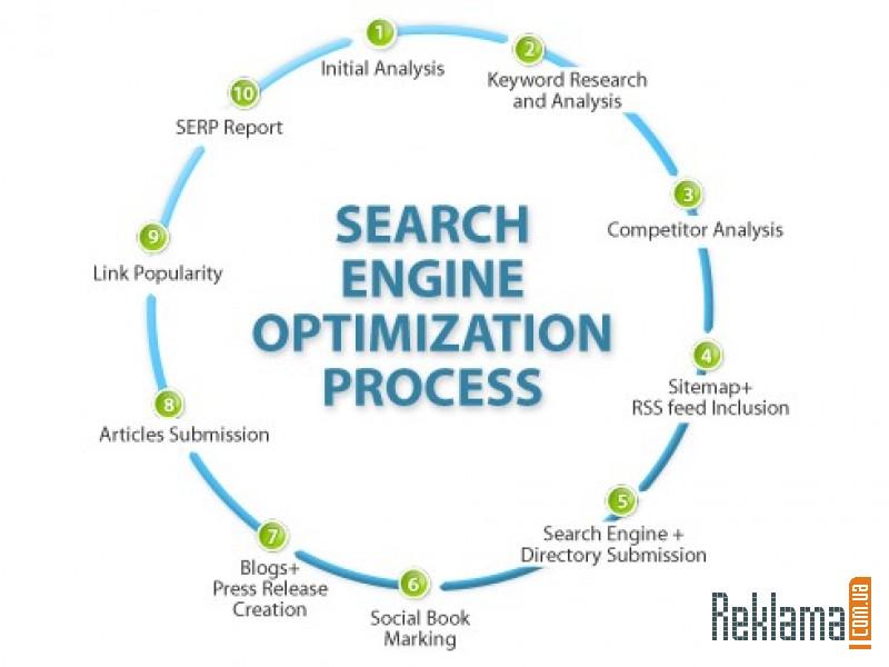 Seo оптимизация сайта фирмы
