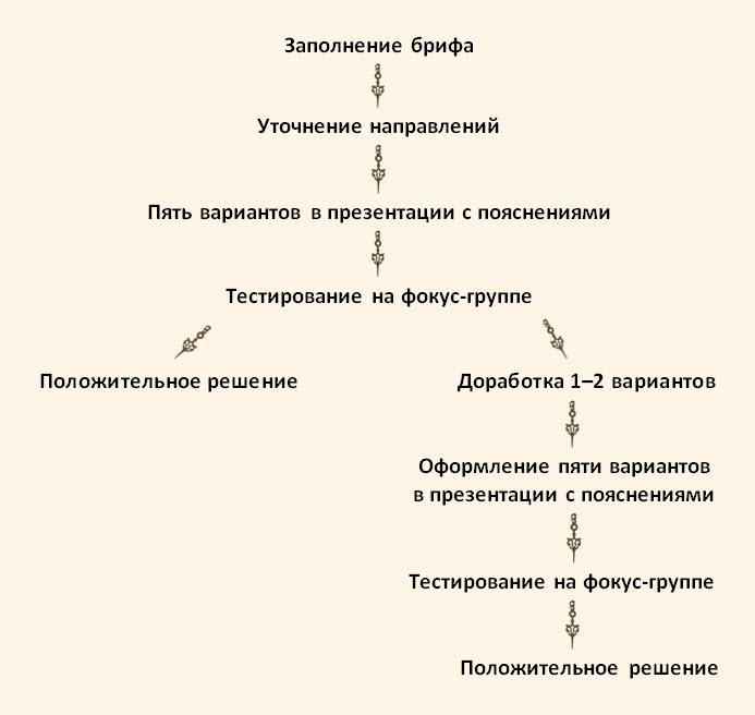 схема нейминга