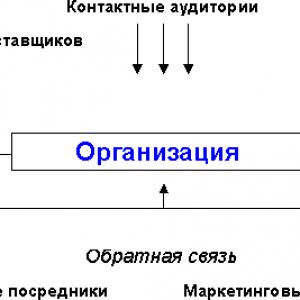 микросреда swot