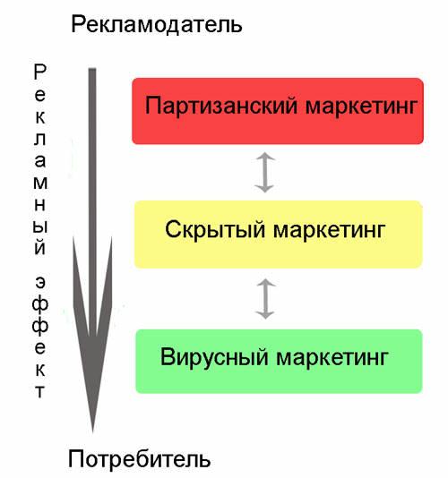 методы партизанского маркетинга