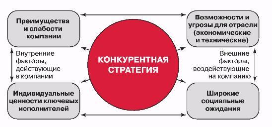 правила проведения swot анализа