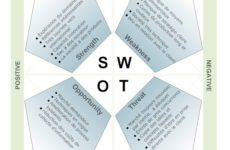 Проведение swot-анализа на предприятиях