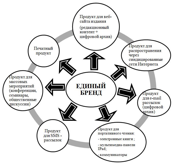 стратегия распространения