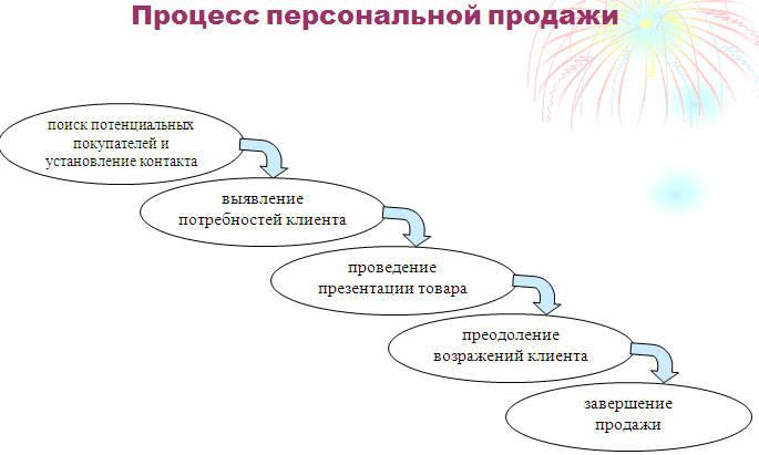 процесс персональных продаж