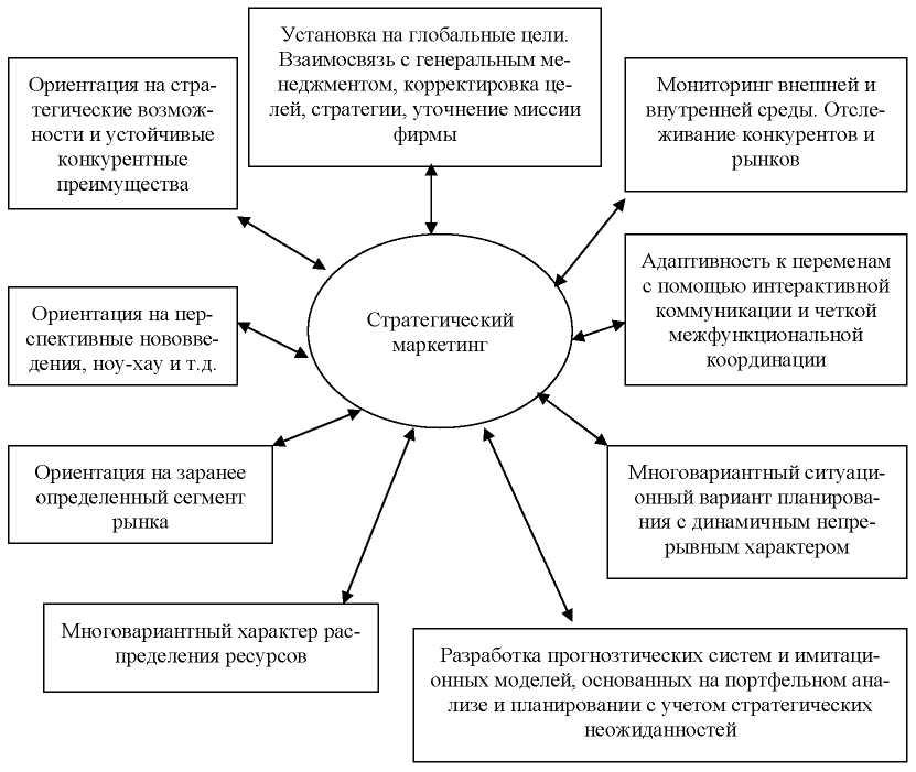 этапы маркетинговой стратегии