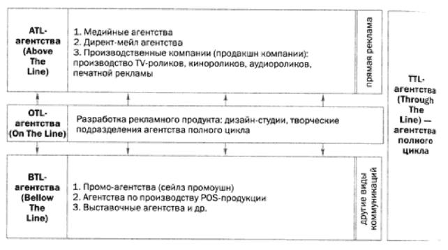 классификация рекламных агентств