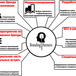 инструменты продвижения бренда картинка