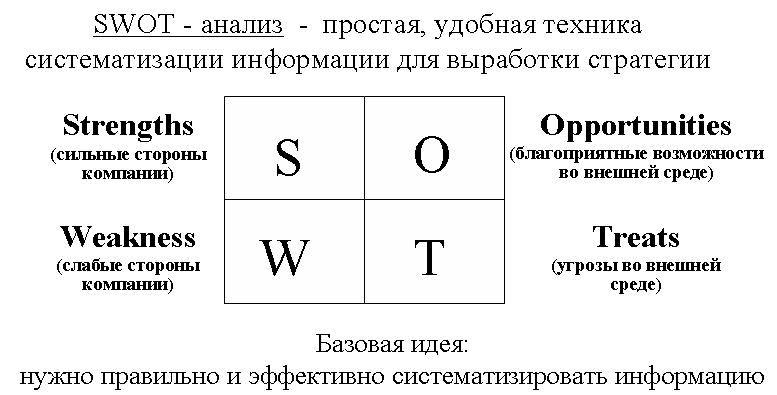 простая таблица swot анализа
