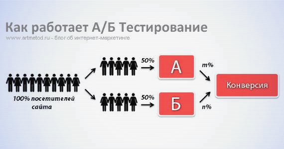 а\б тестирование