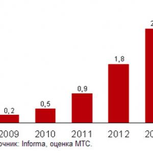 дола мобильного трафика по данным МТС