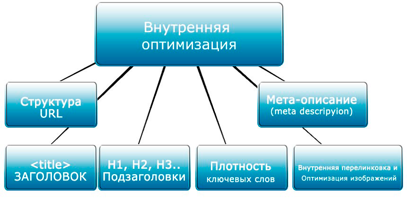 Основные моменты внутренней оптимизации ресурса
