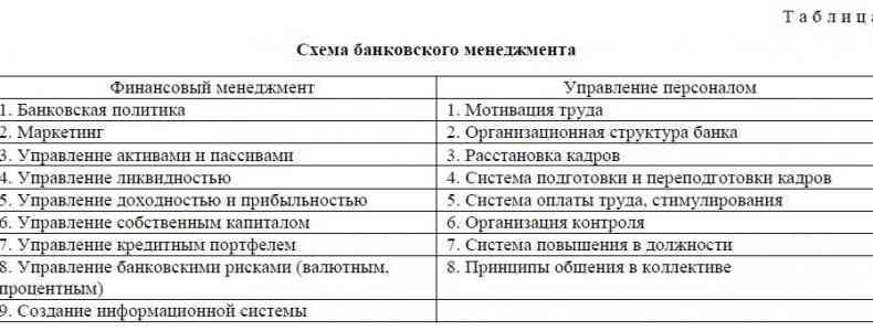 Схема банковского менеджмента