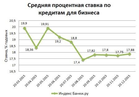График снижение процентов по кредиту