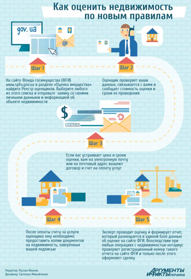 Как оценить недвижимость по новым правилам