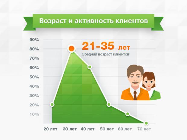 График активности клиентов в зависимости отв возраста