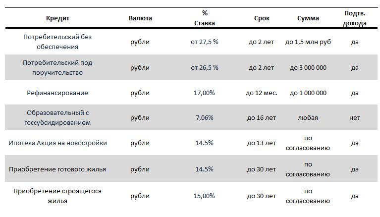 Таблица ставок по кредитам. Подробнее на sberbank.ru