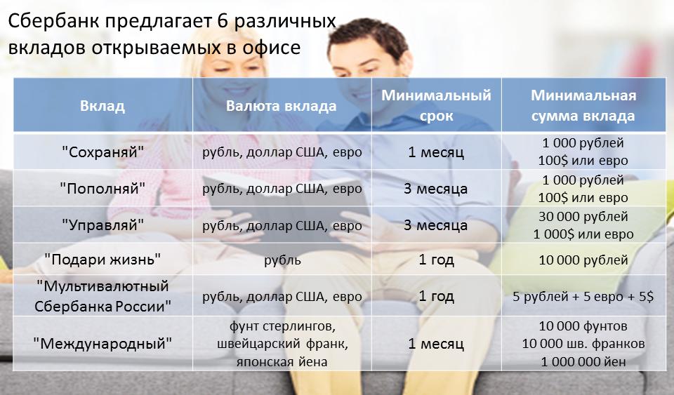 Таблица вкладов в сбербанке