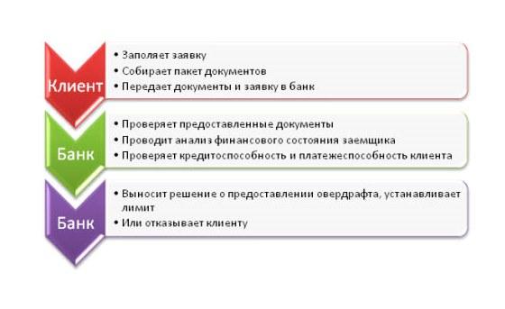 Подключение овердрафта схема