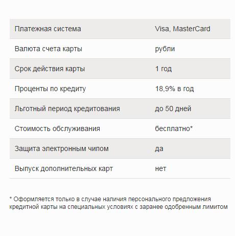 Условия по банковским картам