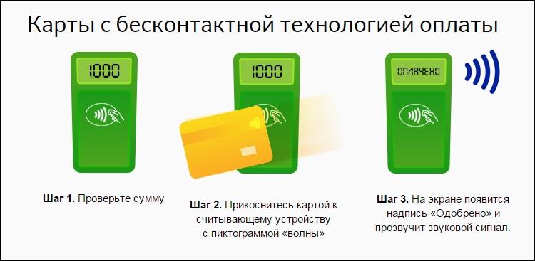 Технология бесконтактной банковской карты
