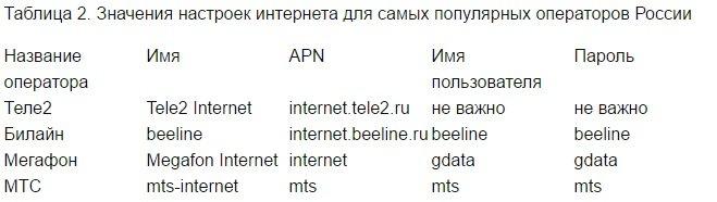 настройки интернета талица