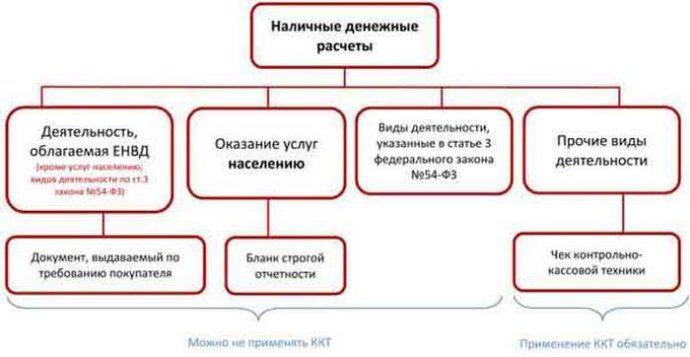 схема расчетов наличными денежными средствами
