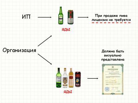 каким алкоголем может торговать ип без лицензии?