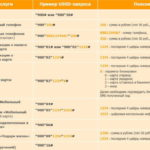 список ussd команд