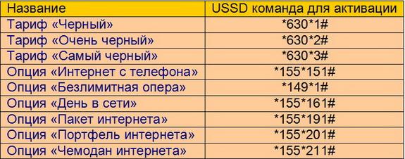дополнительные ussd команды по управлению тарифными опциями