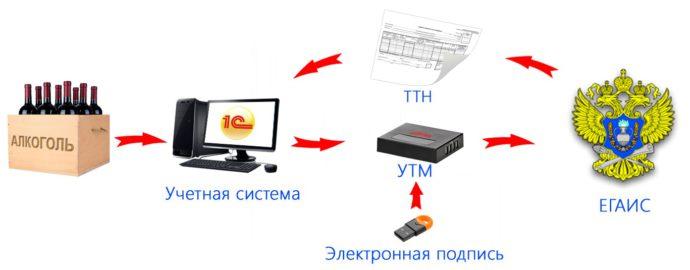 Схема работы по системе ЕГАИС