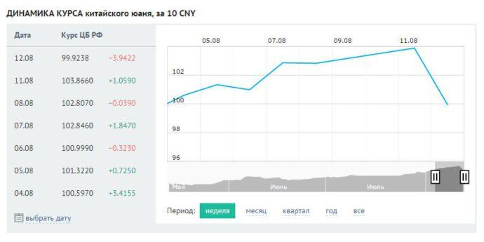 Диаграмма изменения курса юаня с начала года