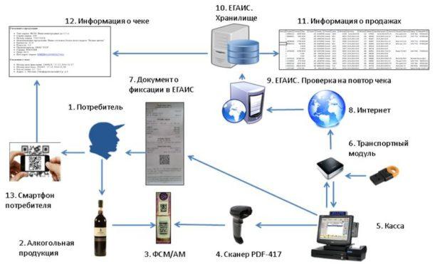 как подключиться к системе ЕГАИС схема