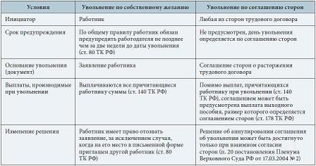 инициатор увольнения работника сравнительная таблица