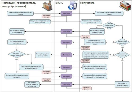 Схема работы в ЕГАИС