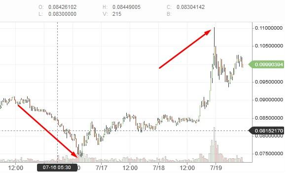 ехнология биржекой торговли биткоинами