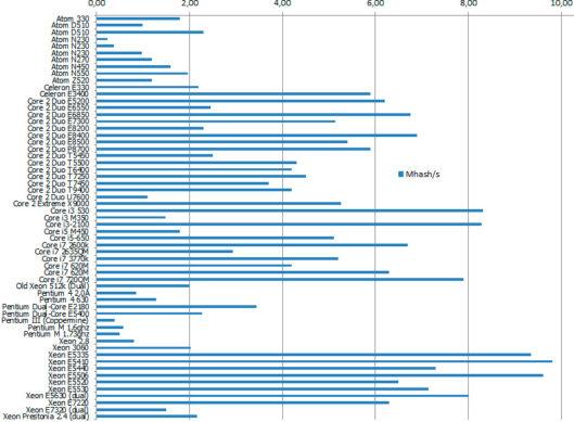 Сводная таблица процессоров для майнинга