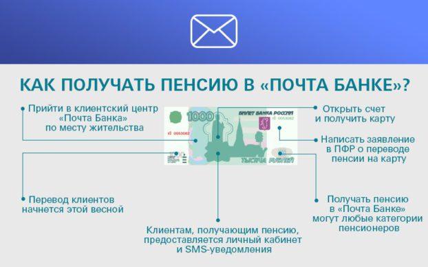 Открываем пенсионную карту для получения пенсии в почта банке