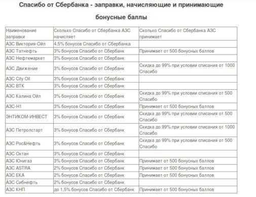Список АЗС заправок участников акции Спасибо от Сбербанка