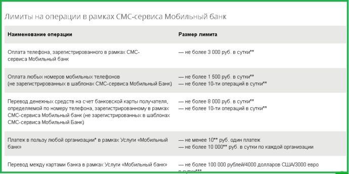 Лимиты, установленные на мобильном банке