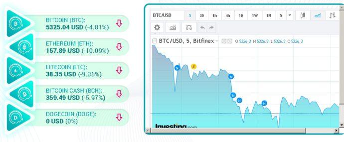 график курсов криптовалюты