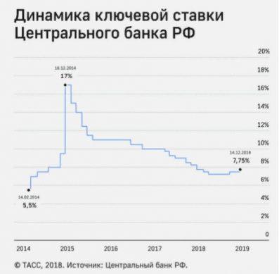 динамика изменения ключевой ставки и ставки рефинансирования цб рф