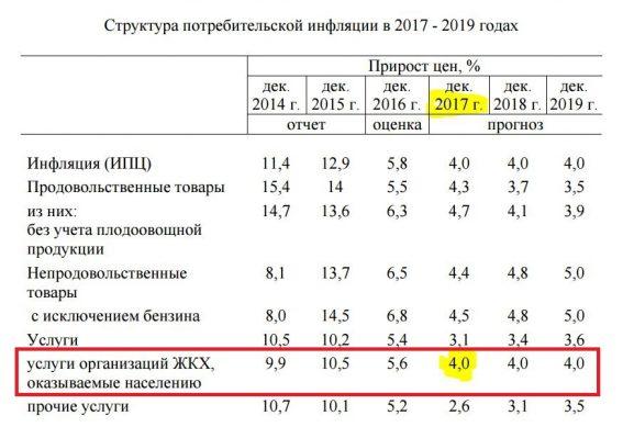 структура потребительской инфляции за 2017-019 года