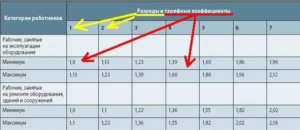 пример тарифной сетки с коэффициентами на предприятии