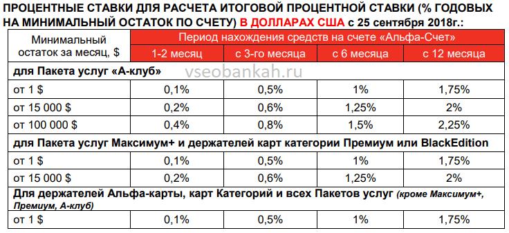альфа банк условия на 2019 для физических лиц процентные ставки