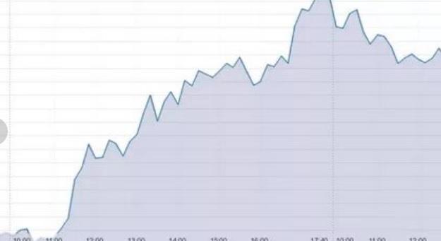 динамика курса доллара на сегодня