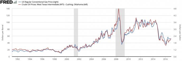 нестабильные цены на нефть