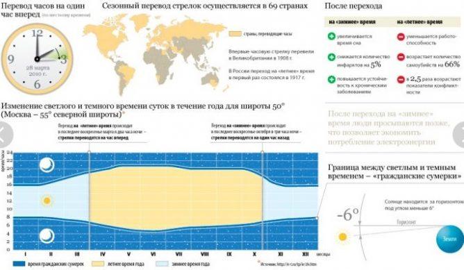 перевод времени на час вперед в россии и в украине