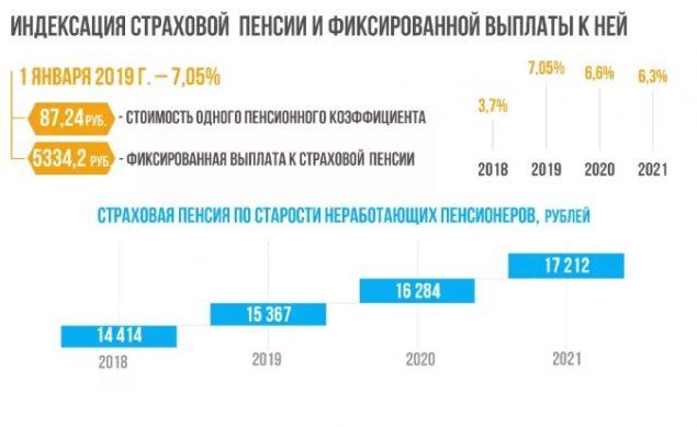 разъяснения минтруда по ежегодной индексации пенсий