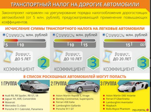 примеры налогообложения на дорогие авто в 2019 году