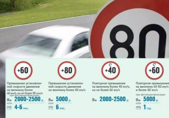 штраф за превышение скорости на 10 км